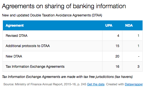 Agreements on sharing of Banking information - New and Updated Double Taxation Avoidance Agreements (DTAA)