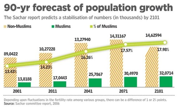 The Creation of Communal Conflict by False Projections about the Demographic Future of India.