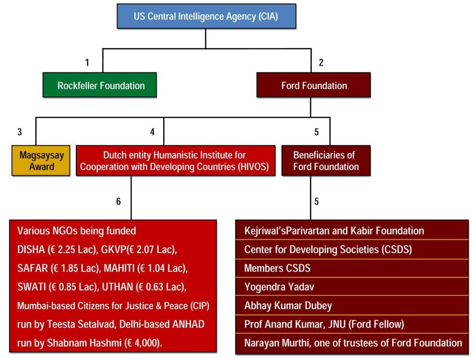 The flowchart below gives out the link of foreign funding and subversion of Kejriwal and associates. Each of the links given in the flowchart are backed by documents.