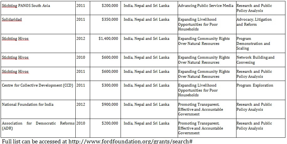 Another Dutch funded organization is PANOS, which has seven offices in South Asia. This too is recipient of funds from Ford Foundation and its main purpose is to manipulate the media 'in South Asia'.
